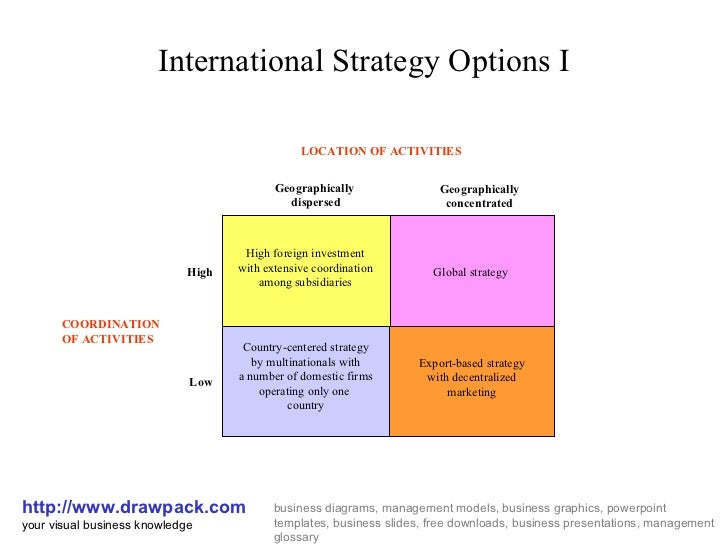 International strategy options i matrix diagram international strategy options i httpdrawpack your visual business toneelgroepblik Images