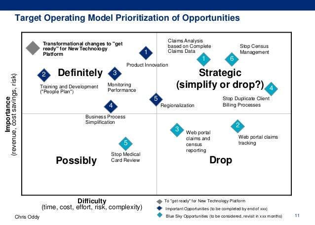 business operations in a business plan