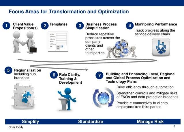 International Target Operating Model Design