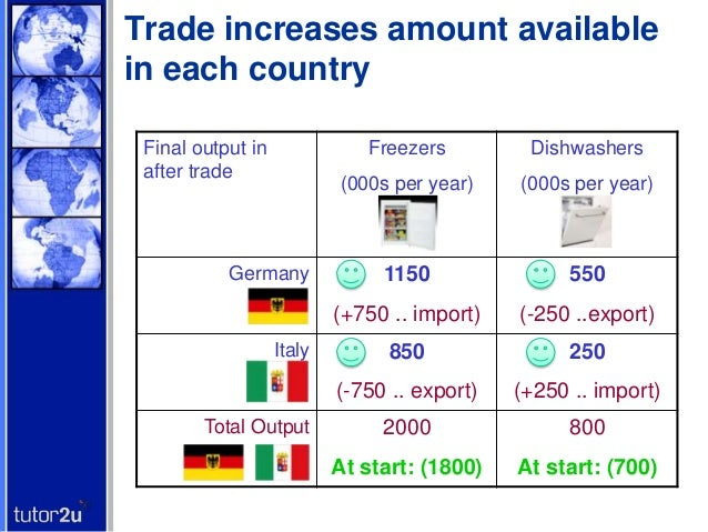 terms of trade germany
