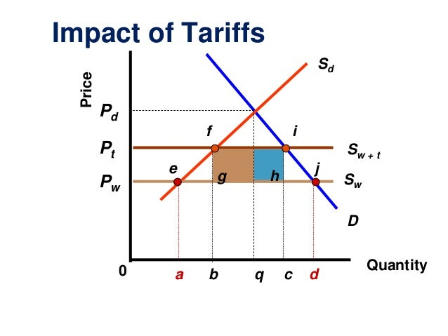 international trade and tariff Protectionism in the interwar period to embrace the high tariffs that had characterized its trade policy since the of international trade.