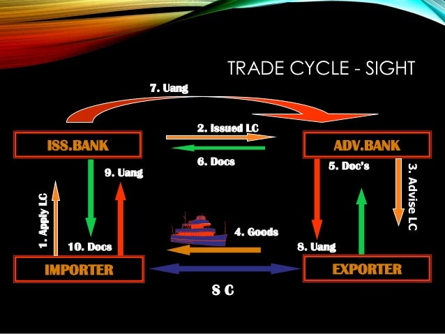 TRADE CYCLE - SIGHT ISS.BANK IMPORTER ADV.BANK EXPORTER S C 4. Goods 1.ApplyLC 9. Uang 10. Docs 7. Uang 2. Issued LC 6. Do...