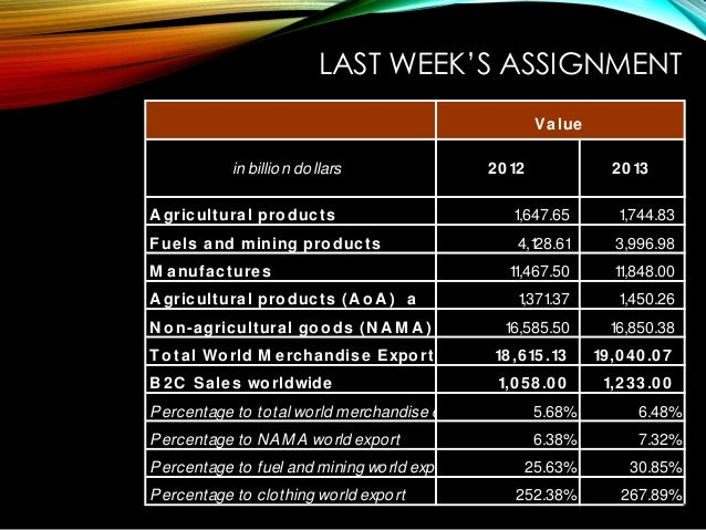 LAST WEEK'S ASSIGNMENT in billion dollars 2012 2013 A gricultural pro ducts 1,647.65 1,744.83 F uels and mining pro ducts ...
