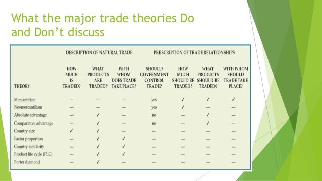 discuss the mercantilism trade theory with advantage and disadvantages 51) mercantilism is a bankrupt theory that has no place in the modern world discuss in its purest sense, mercantilism is a bankrupt theory that has no place in the modern world.