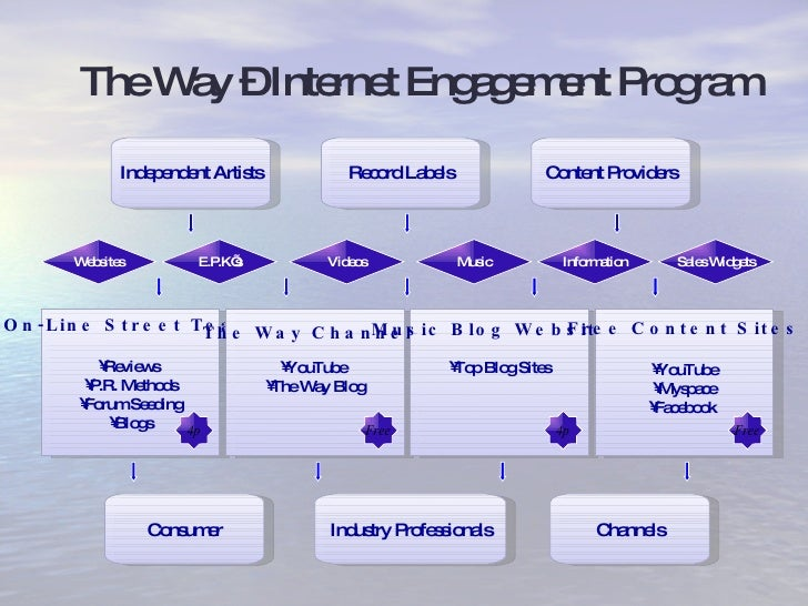The Way – Internet Engagement Program Independent Artists Record Labels Content Providers Channels Industry Professionals ...