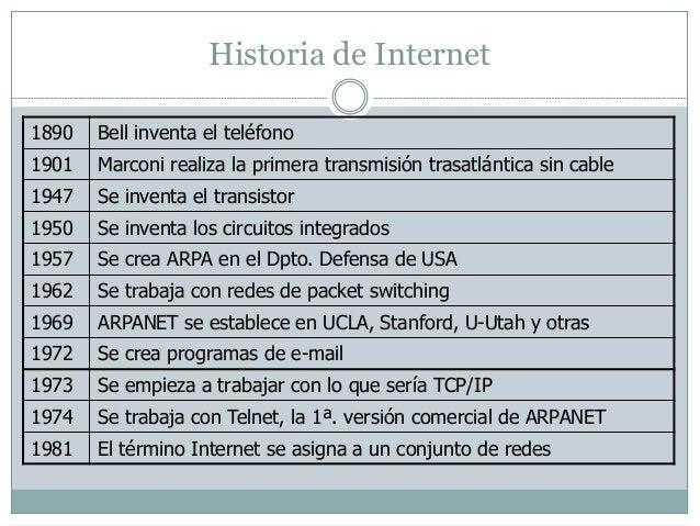 Historia de Internet  1890 Bell inventa el teléfono  1901 Marconi realiza la primera transmisión trasatlántica sin cable  ...