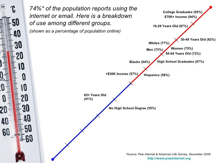 Whites (77%)   Blacks (64%)   Hispanics (58%)   74%* of the population reports using the internet or email. Here is a brea...