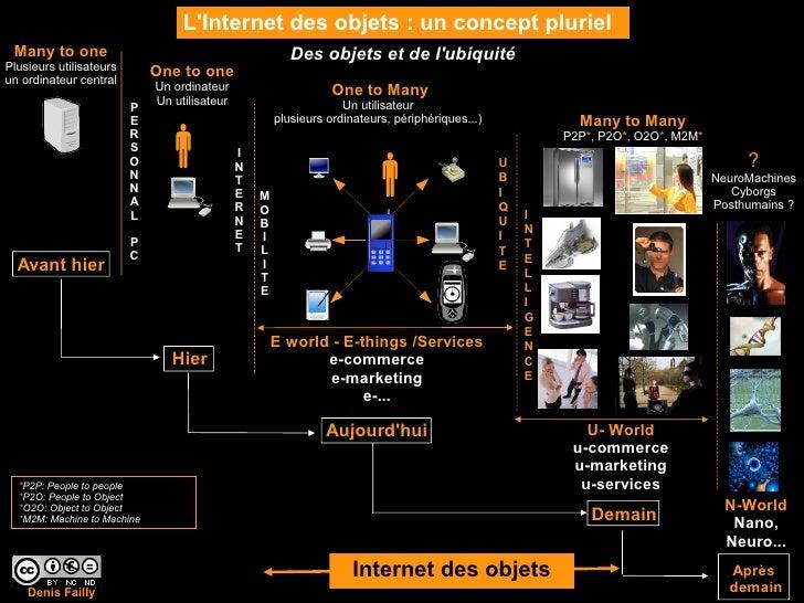 L'Internet des objets : un concept pluriel  Many to one                                             Des objets et de l'ubi...