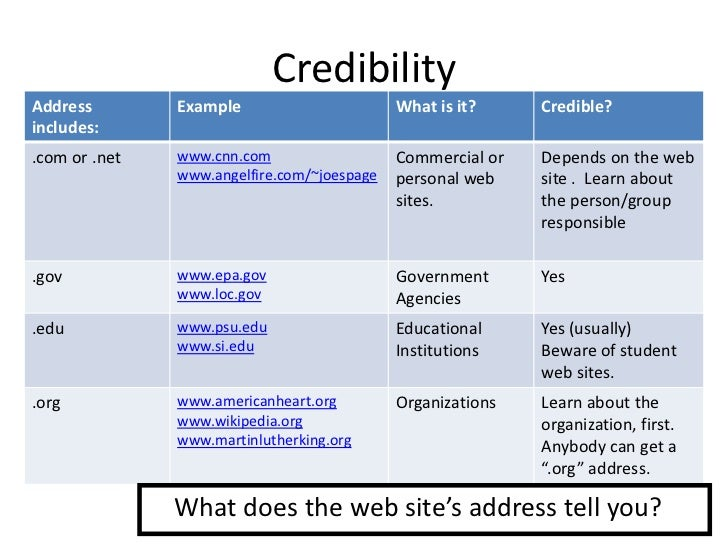 evaluating cms gov website for credibility Credibility of findings evaluations are designed for various audiences, including funding  followed for the data collection, and the number of cases required for.