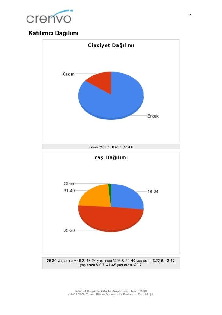 İnternet Girişimleri Marka Araştırması - Nisan 2009 Slide 2