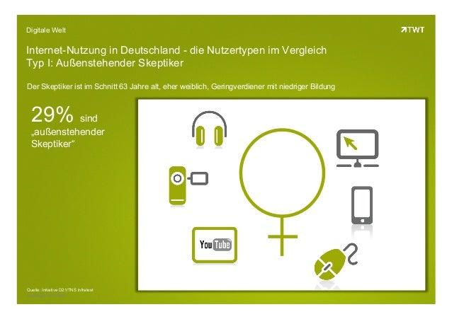 Copyright 2013 TWTDigitale WeltInternet-Nutzung in Deutschland - die Nutzertypen im VergleichTyp I: Außenstehender Skeptik...