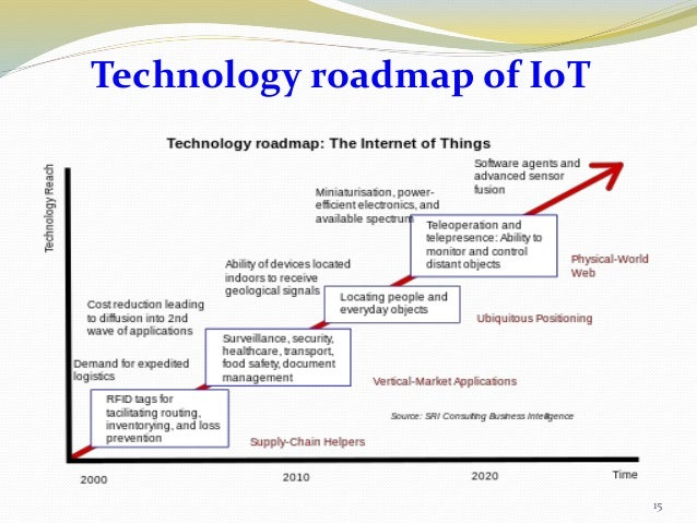 technology roadmap examples powerpoint