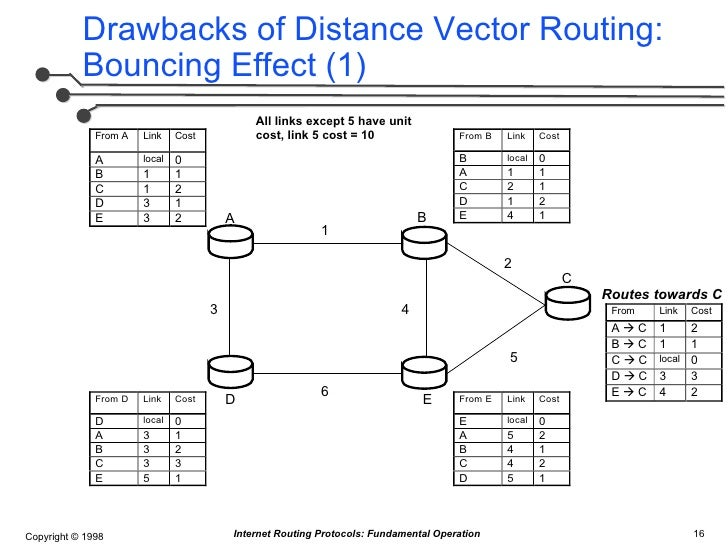 link state protocol concepts The link state routing protocol is the major class of the routing protocols used in the packet switching network for the computer communications the best example of the link state routing.