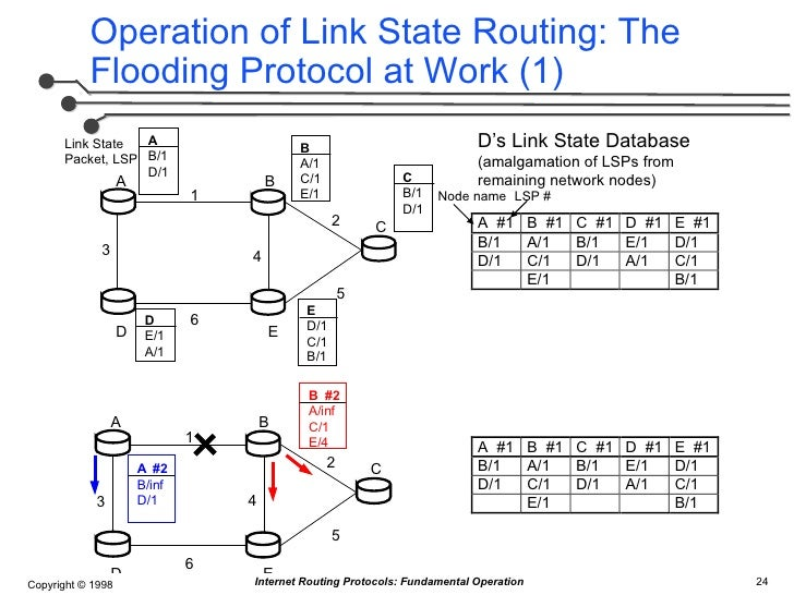 distance vector routing vs link state routing Routing basics from docwiki link-state versus distance vector each router builds a picture of the entire network in its routing tables distance vector.