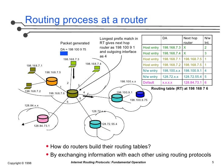 Routing In The Internet Christian Huitema Download
