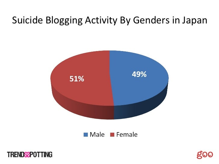 Suicide Blogging Activity By Genders in Japan