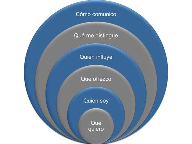 Cómo comunico Qué me distingue Quién influye Qué ofrezco Quién soy Qué quiero