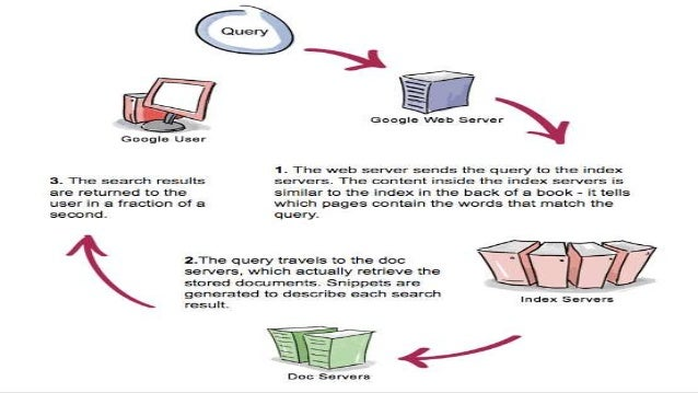 internet boon bane essay Internet technology: a boon or a bane posted on november 6 the question about technology being a boon or a bane can be answered in different ways by different people depending on the use they internet has made everything very easy and convenient though today we have to click.