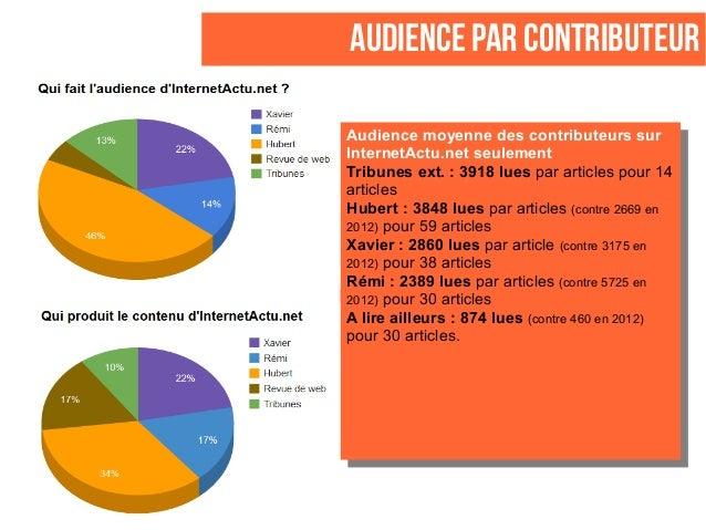 AUDIENCE PAR CONTRIBUTEUR Audience moyenne des contributeurssur InternetActu.net seulement Tribunesext. : 3918 lues par ...