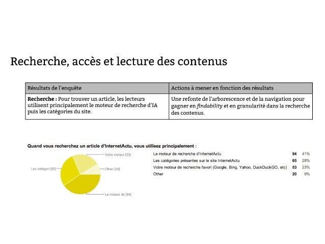 InternetActu.net, bilan 2013