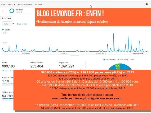 BLOG LEMONDE.FR: ENFIN! Amélioration de la mise en avant depuis octobre 990 000 visiteurs (+20%) et 1 091 000 pages vues...
