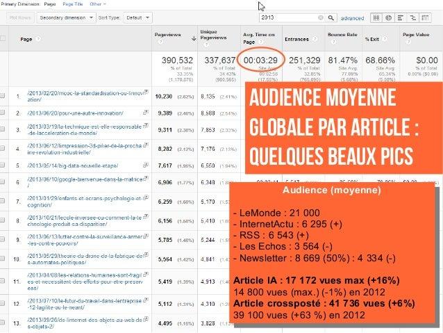 AUDIENCE MOYENNE GLOBALE PAR ARTICLE: QUELQUES BEAUX PICS Audience (moyenne) - LeMonde : 21 000 - InternetActu : 6 295 (+...