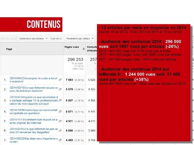 CONTENUS - 12 articles par mois en moyenne en 2014 (contre 15 en 2013, 19 en 2012 et 2011 et 17 en 2010) - Audience des co...