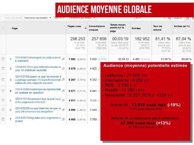 AUDIENCE MOYENNE GLOBALE Audience (moyenne) potentielle estimée - LeMonde : 21 000 (=) - InternetActu : 6 052 (-) - RSS: ...