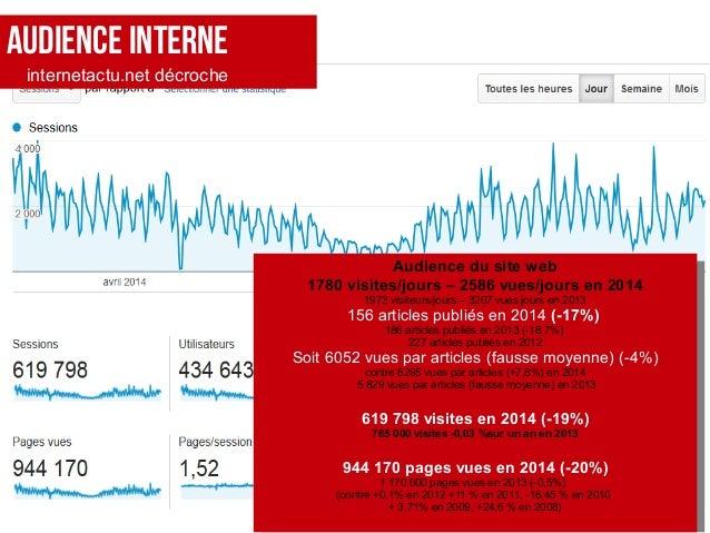 AUDIENCE INTERNE internetactu.net décroche Audience du site web 1780 visites/jours – 2586 vues/jours en 2014 1973 visiteur...