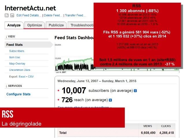 RSS 1 300 abonnés (-88%) 10 986 abonnés en 2013 -15% 12704 abonnés en 2012 +5% 12 091 abonnés en 2011 +20 % 10 038 abonnés...