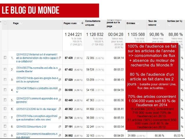 Le Blog Du Monde 100% de l'audience se fait sur les articles de l'année => consommation de flux + absence du moteur de rec...