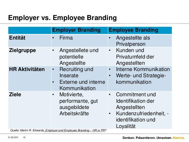 Employer vs. Employee Branding<br />3/2/11<br />Denken. Präsentieren. Umsetzen.<br />10<br />Quelle: Martin R. Edwards. Em...