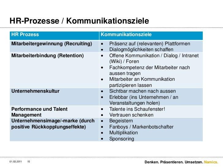 HR-Prozesse / Kommunikationsziele<br />3/2/11<br />Denken. Präsentieren. Umsetzen.<br />15<br />