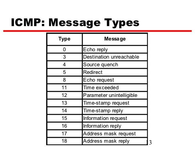 Internet control message proto...