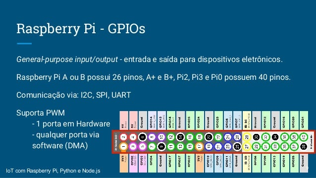 Primeiros Passos Com O Raspberry Pi Pdf