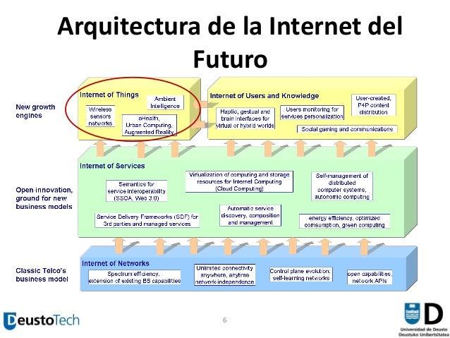 Internet de las Cosas: del Concepto a la Realidad