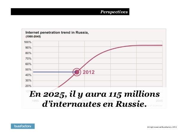 PerspectivesEn 2025, il y aura 115 millions  d'internautes en Russie.                               All right reserved Buz...