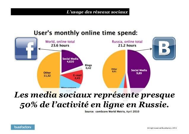 Social Media & Brands inL'usage des réseaux sociaux                         2012Les media sociaux représente presque 50% d...