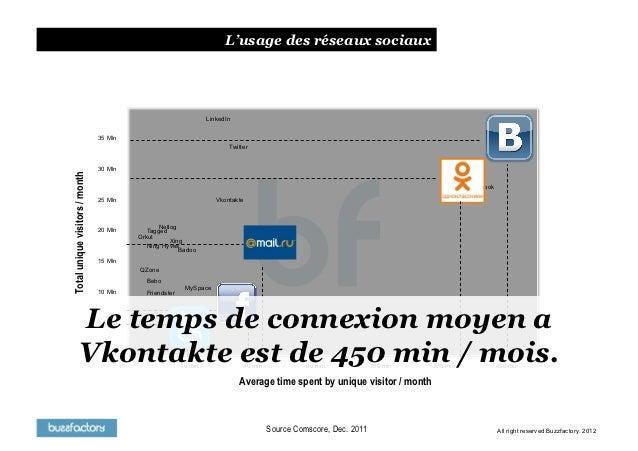 Social Media & Brands inL'usage des réseaux sociaux                         2012                                          ...