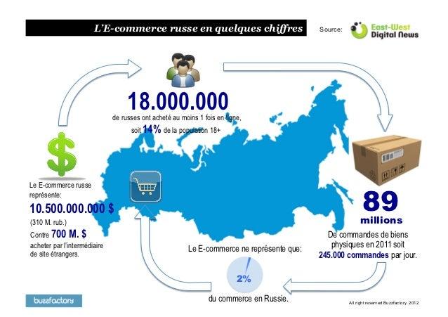 L'E-commerce russe en quelques chiffres                              Source:                                   18.000.000 ...