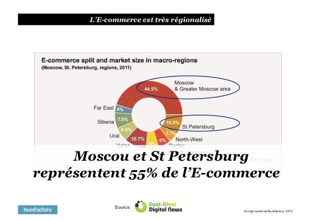 L'E-commerce est très régionalisé     Moscou et St Petersburgreprésentent 55% de l'E-commerce             Source:         ...