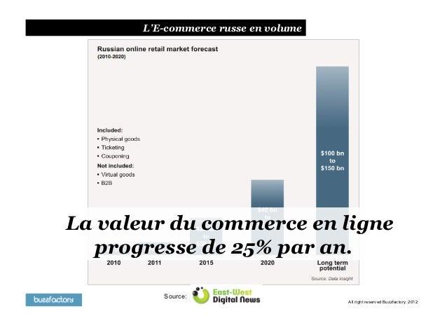 L'E-commerce russe en volumeLa valeur du commerce en ligne  progresse de 25% par an.          Source:                     ...