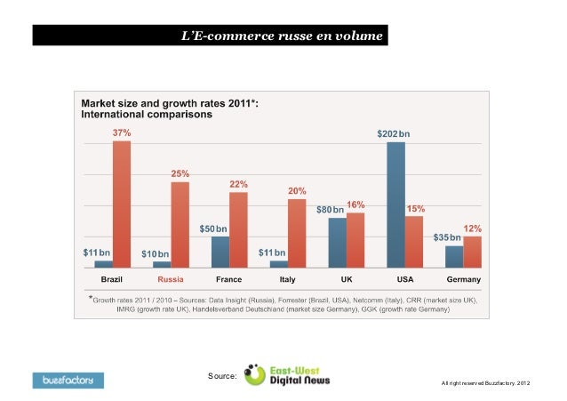 L'E-commerce russe en volume   Source:                               All right reserved Buzzfactory. 2012