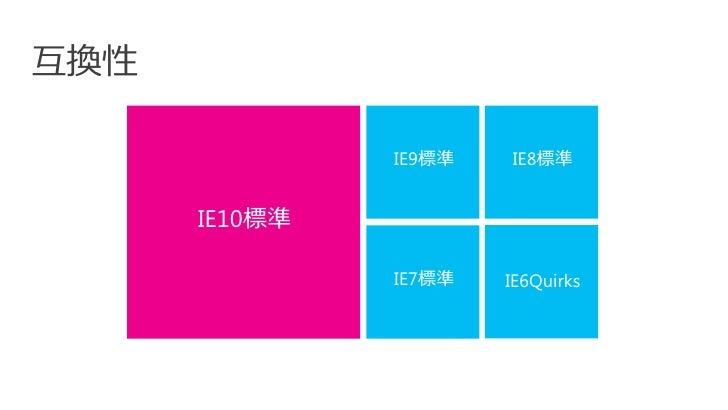 互換性               IE9標準   IE8標準      IE10標準               IE7標準   IE6Quirks