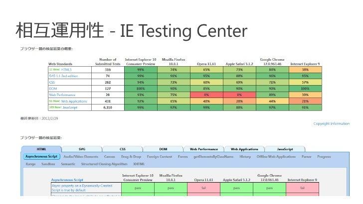 相互運用性 - IE Testing Center