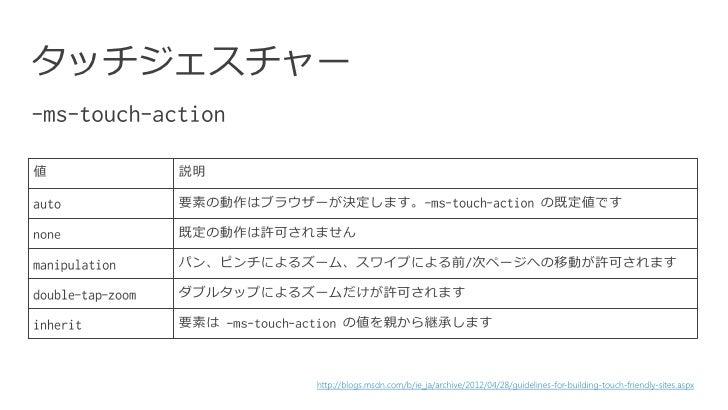 タッチジェスチャー値   説明    要素の動作はブラウザーが決定します。                                                  の既定値です    既定の動作は許可されません    パン、ピンチによ...