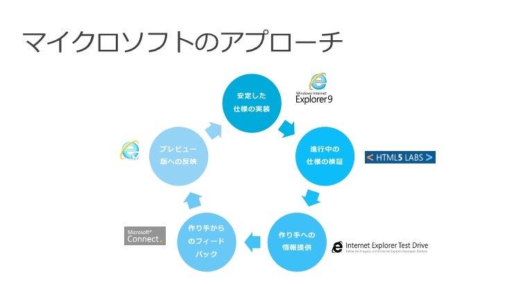 マイクロソフトのアプローチ                安定した                仕様の実装     プレビュー                  進行中の     版への反映                 仕様の検証    ...