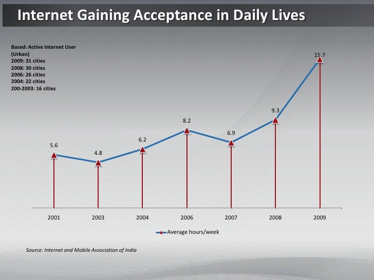 Internet Gaining Acceptance in Daily LivesBased: Active Internet User(Urban)                                              ...
