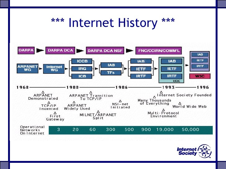 a brief history of the internet and the brief overview of the arpanet Brief internet history (cont) late 1960s arpanet  arpa (advanced research projects agency) commissioned an experimental computer network   a brief history of the internet in new brunswick -  edgar writes dos package of applications to do dialing, news, mail and gopher  tools for the internet gopher.