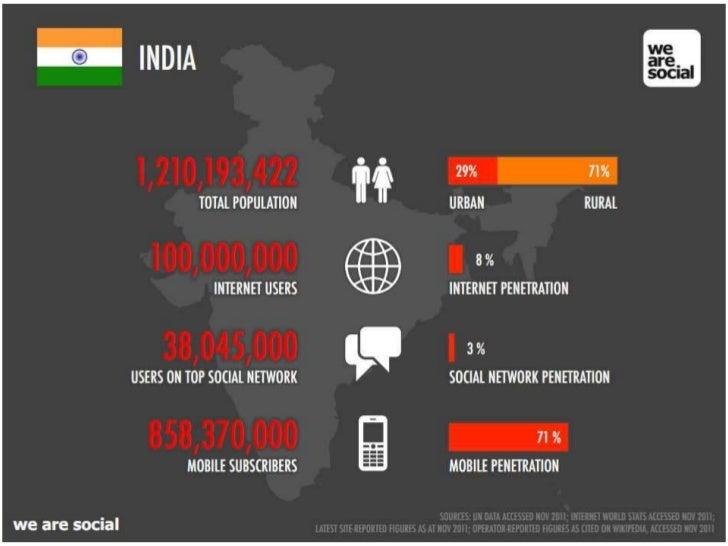 Internet in India courtesy Mashable